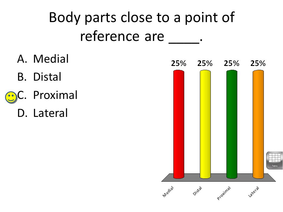 Body parts close to a point of reference are ____.