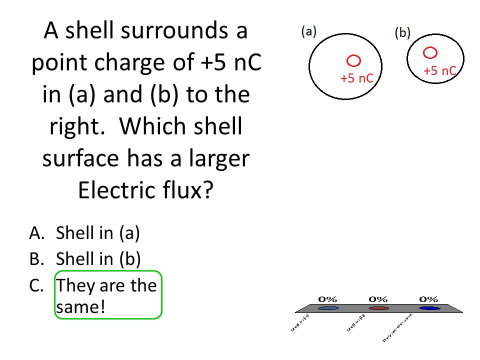 A shell surrounds a point charge of +5 nC in (a) and (b) to the right