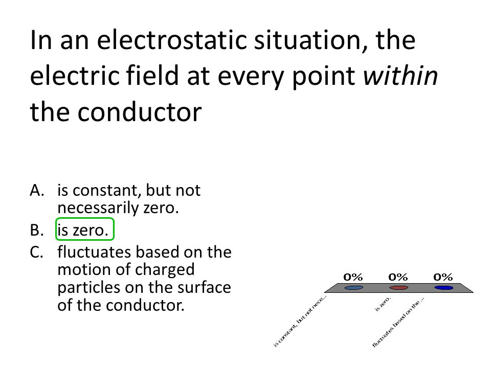 In an electrostatic situation, the electric field at every point within the conductor