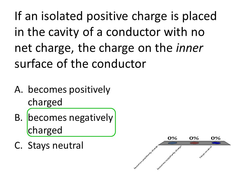 If an isolated positive charge is placed in the cavity of a conductor with no net charge, the charge on the inner surface of the conductor