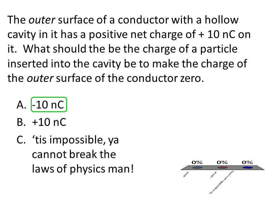 The outer surface of a conductor with a hollow cavity in it has a positive net charge of + 10 nC on it. What should the be the charge of a particle inserted into the cavity be to make the charge of the outer surface of the conductor zero.