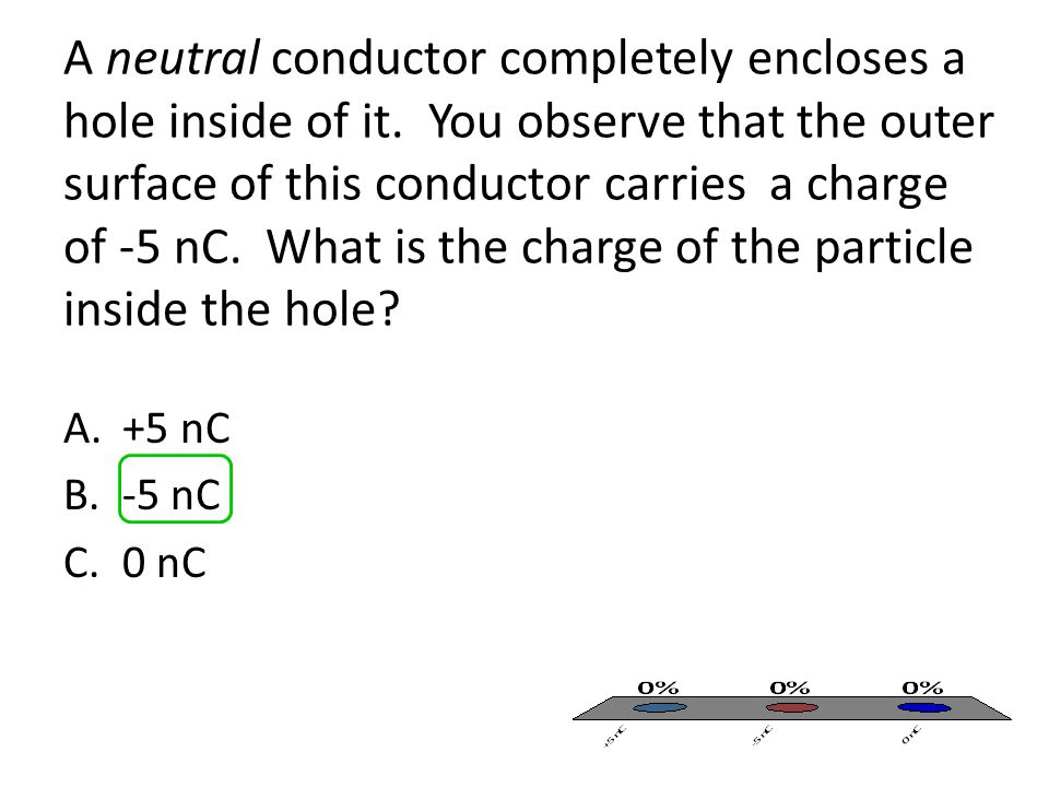 A neutral conductor completely encloses a hole inside of it