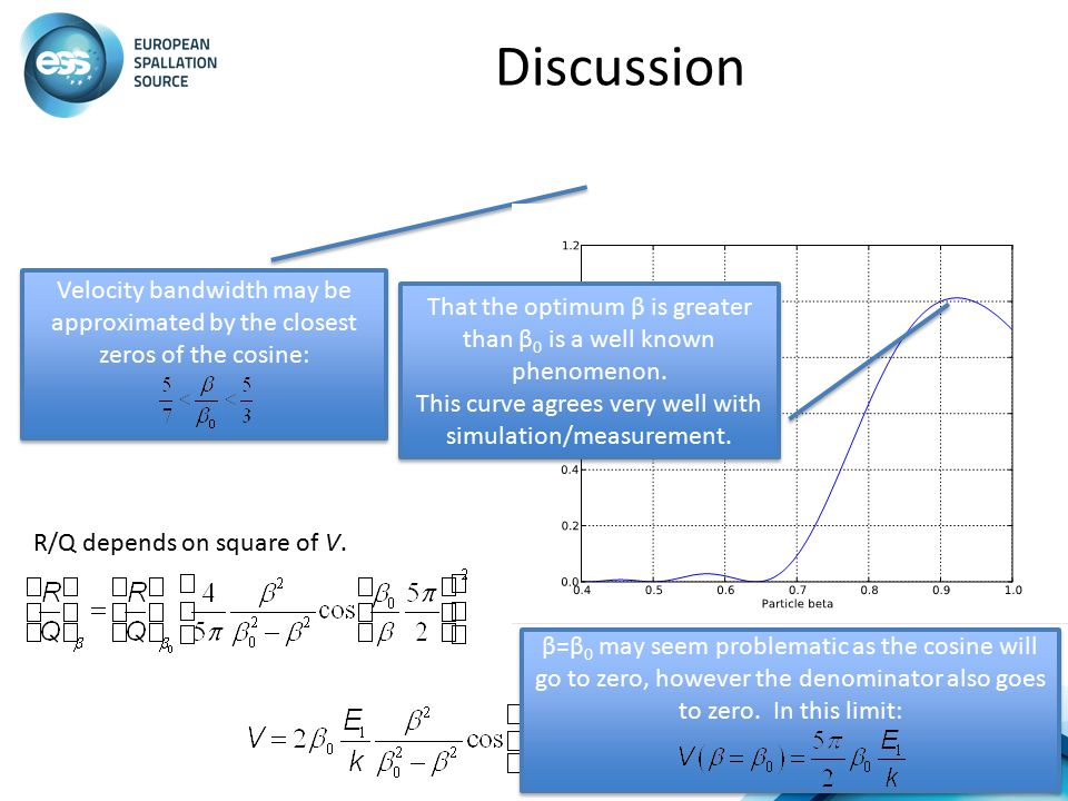 Discussion Velocity bandwidth may be approximated by the closest zeros of the cosine: