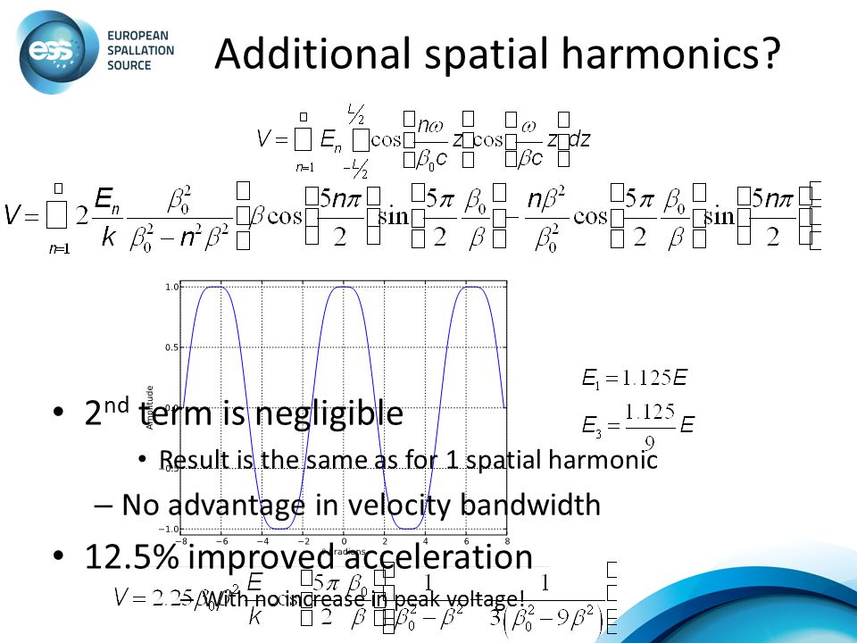 Additional spatial harmonics