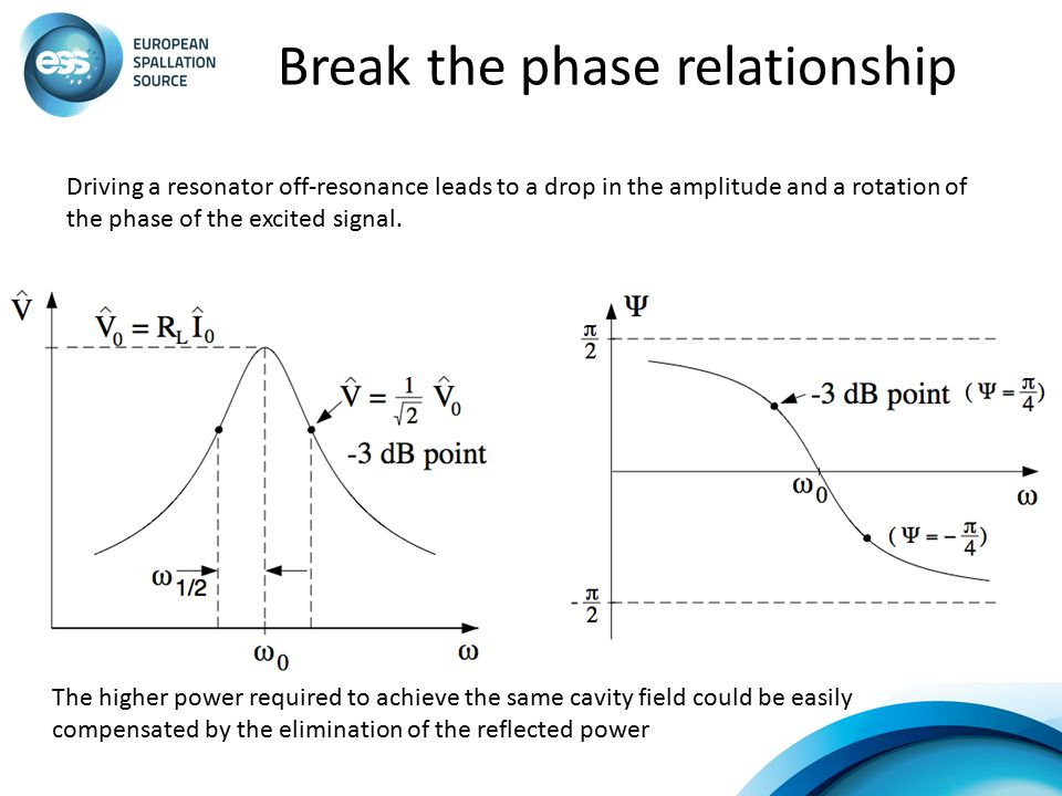 Break the phase relationship