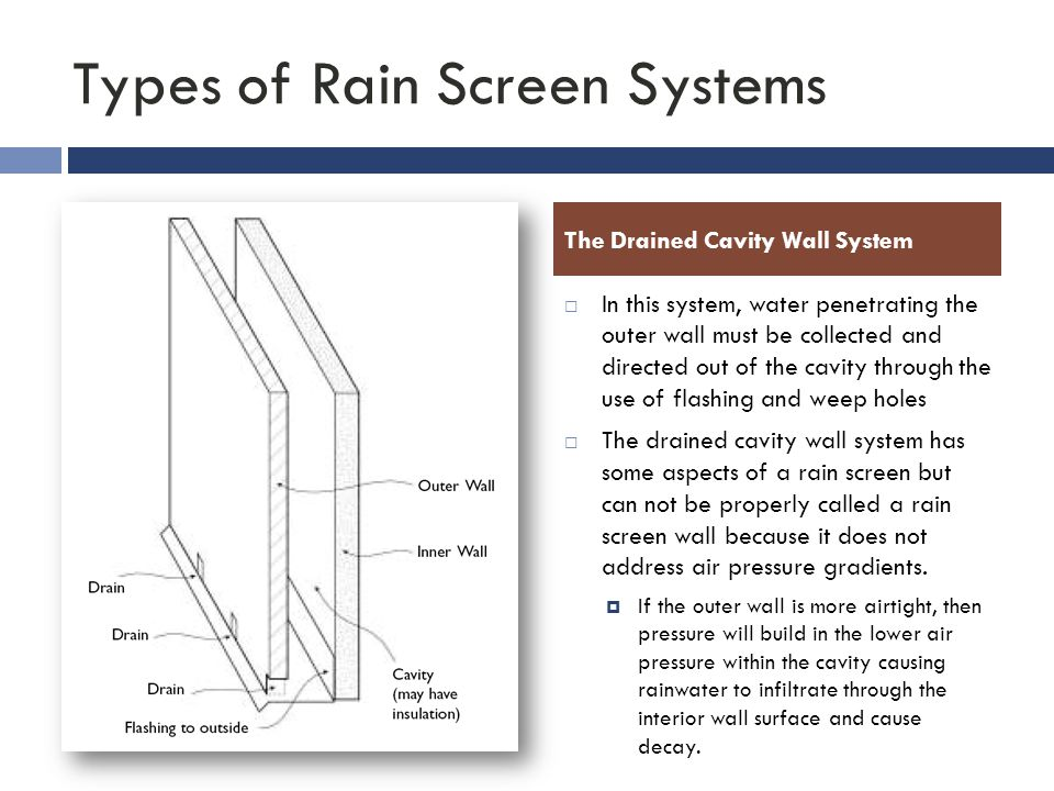 Types of Rain Screen Systems