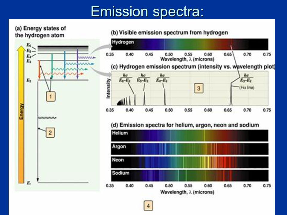 Emission spectra: