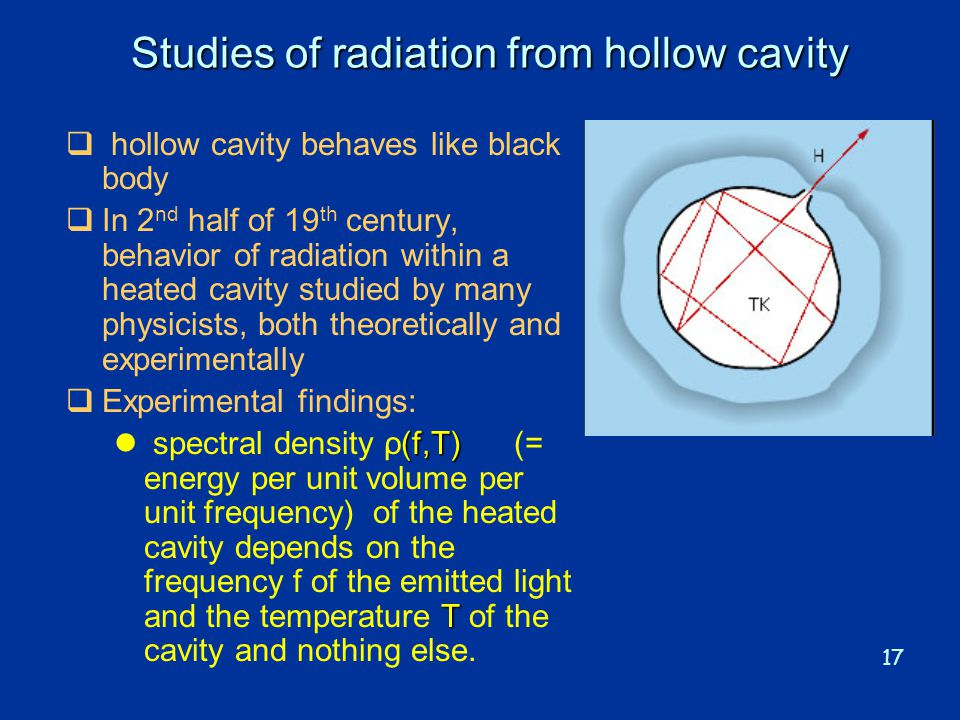Studies of radiation from hollow cavity