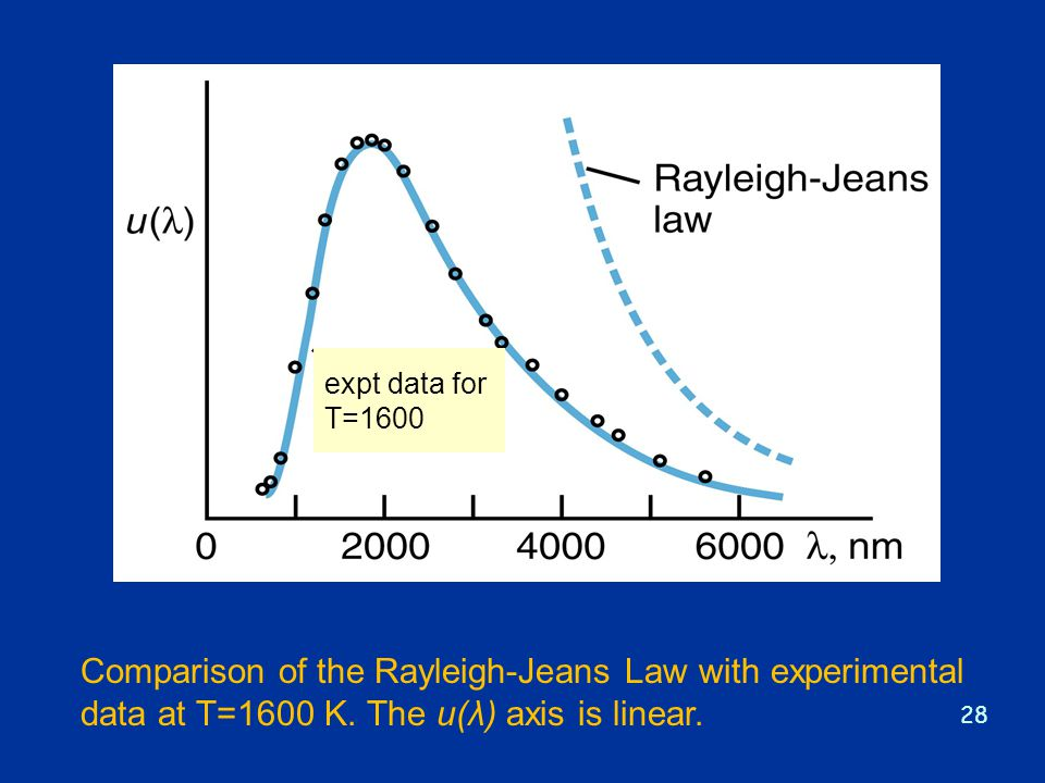 expt data for T=1600. Comparison of the Rayleigh-Jeans Law with experimental data at T=1600 K.