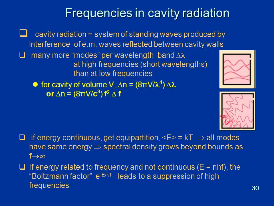 Frequencies in cavity radiation