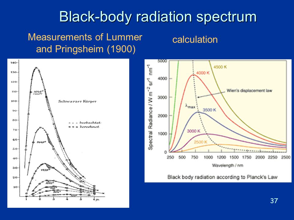 Black-body radiation spectrum