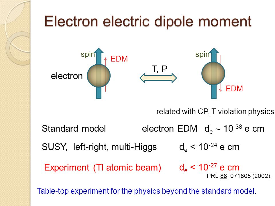 Electron electric dipole moment