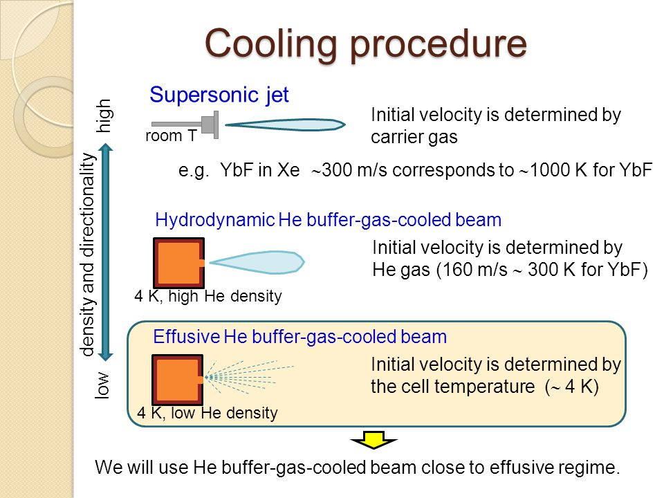 Cooling procedure Supersonic jet high