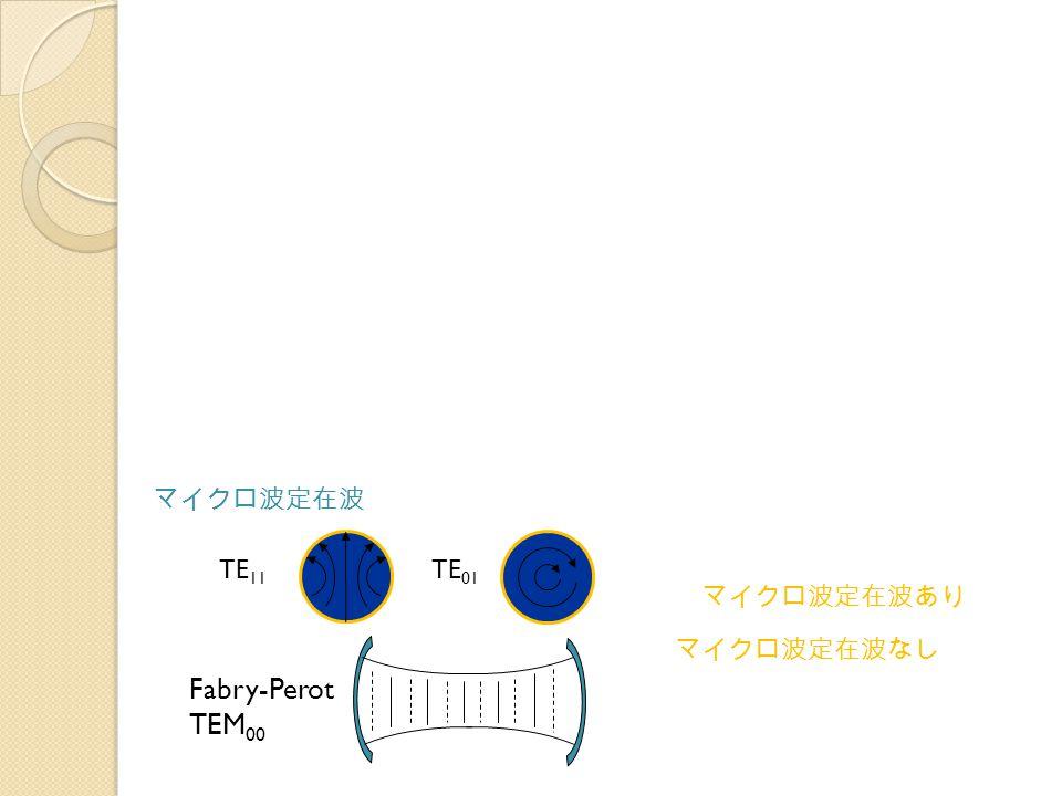 マイクロ波定在波 TE11 TE01 マイクロ波定在波あり マイクロ波定在波なし Fabry-Perot TEM00