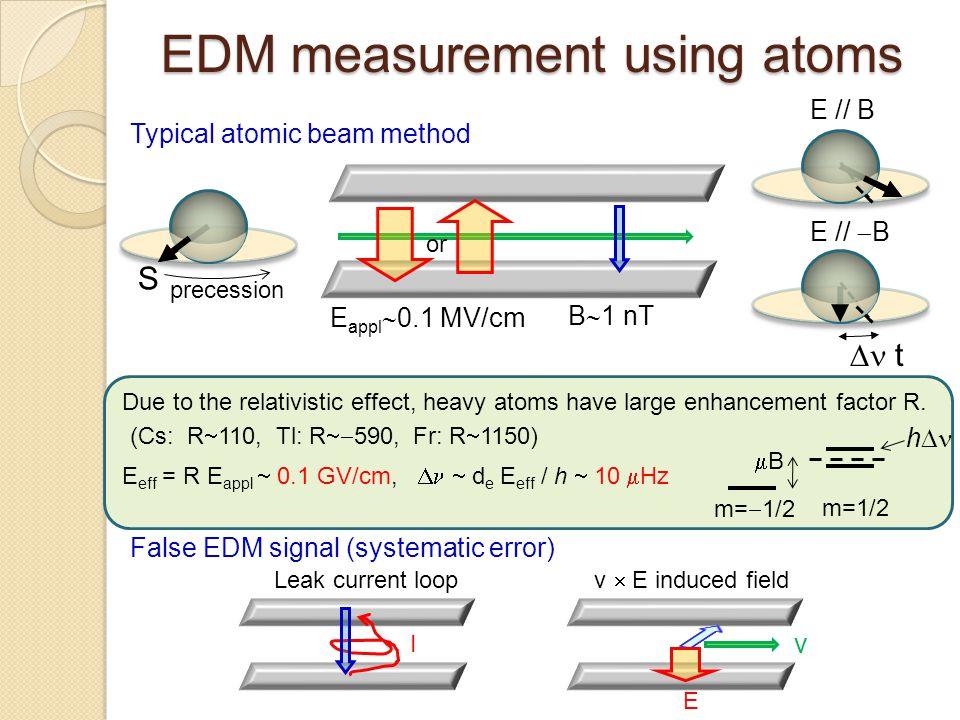 EDM measurement using atoms