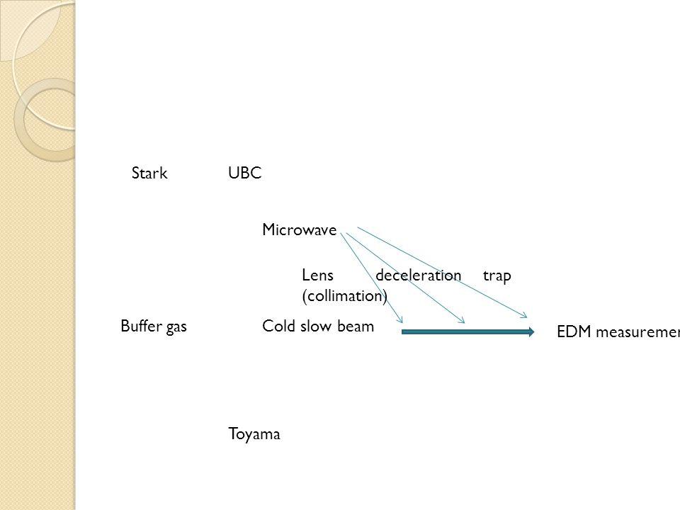 Stark UBC. Microwave. Lens. (collimation) deceleration. trap. Buffer gas. Cold slow beam. EDM measurement.