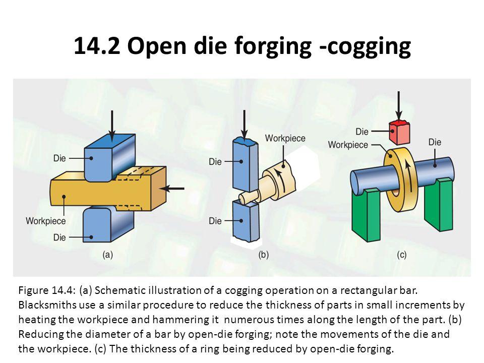 14.2 Open die forging -cogging