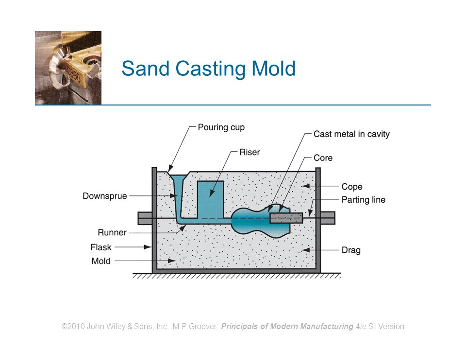 Sand Casting Mold ©2010 John Wiley & Sons, Inc.