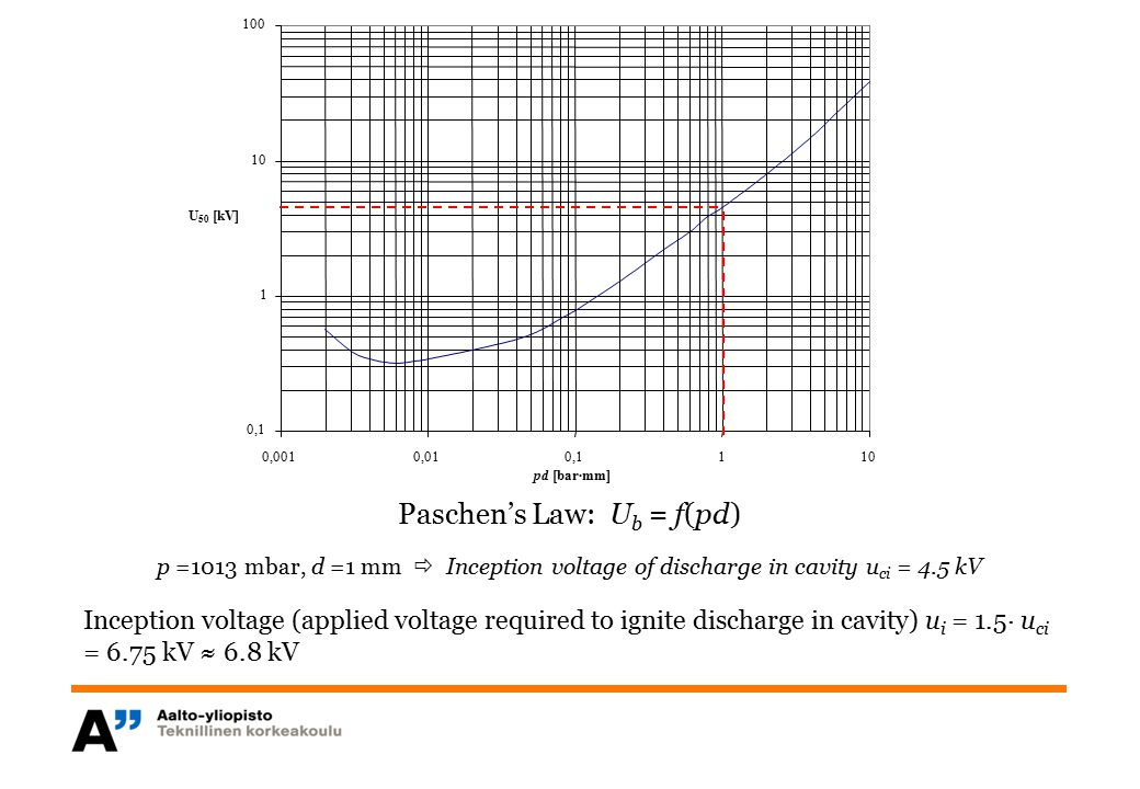 Paschen's Law: Ub = f(pd)