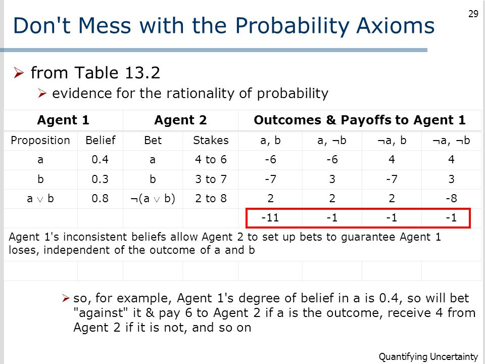 Don t Mess with the Probability Axioms