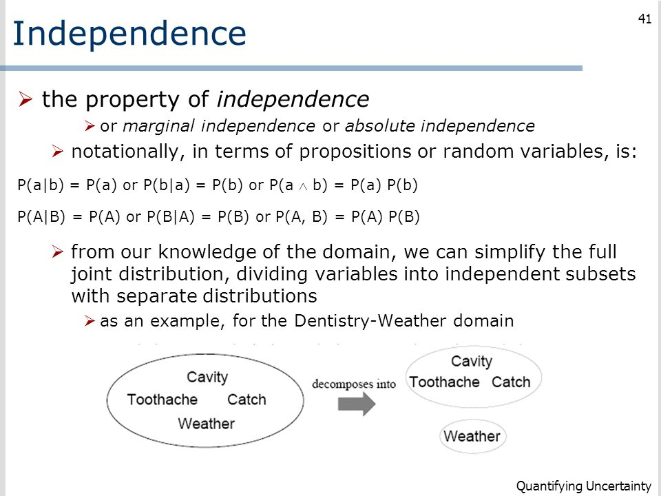 Independence the property of independence
