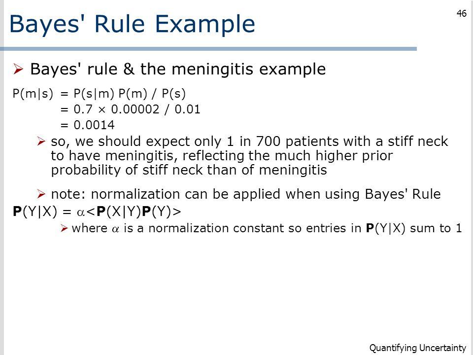Bayes Rule Example Bayes rule & the meningitis example
