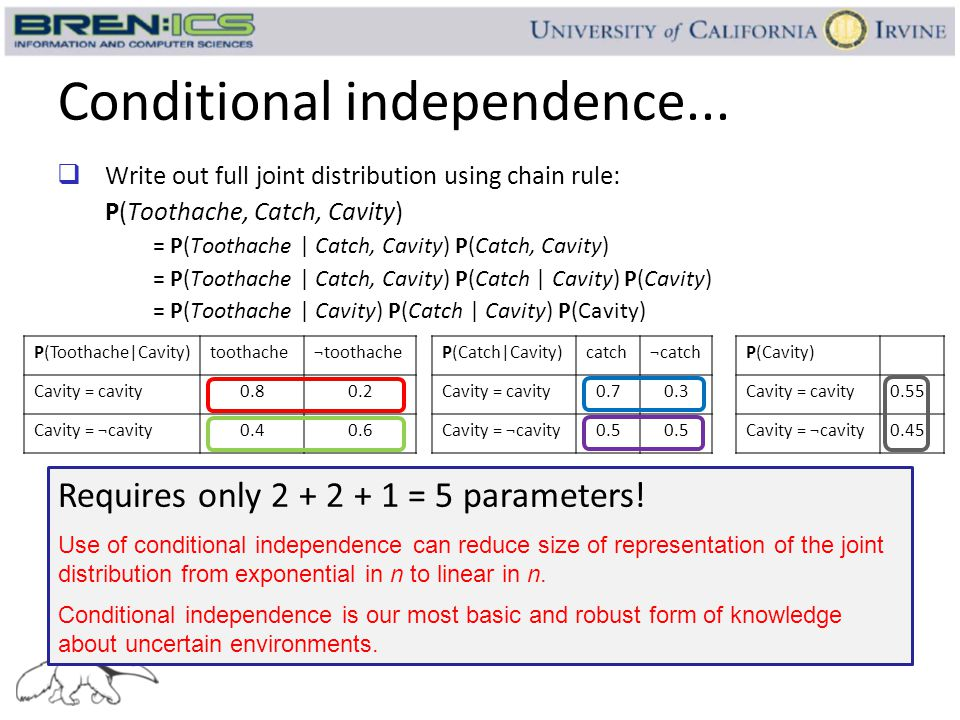 Conditional independence...