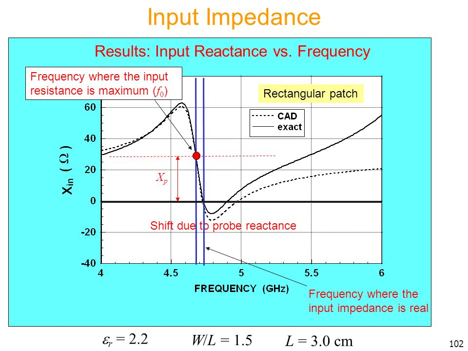 Input Impedance Results: Input Reactance vs. Frequency r = 2.2