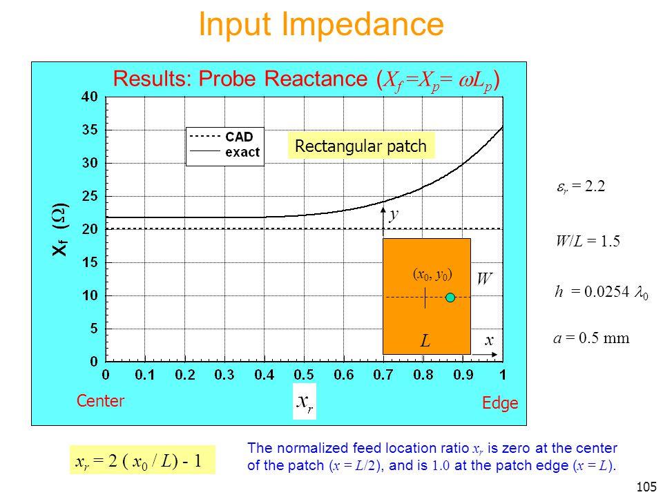 Input Impedance Results: Probe Reactance (Xf =Xp= Lp) y W L x