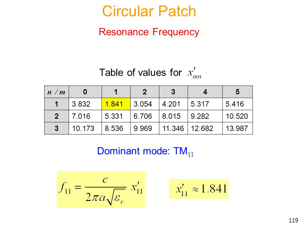 Circular Patch Resonance Frequency Table of values for