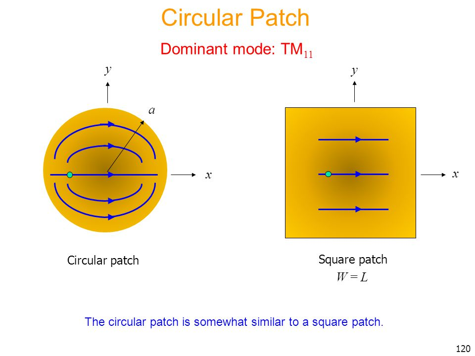 Circular Patch Dominant mode: TM11 y y a x x W = L Circular patch