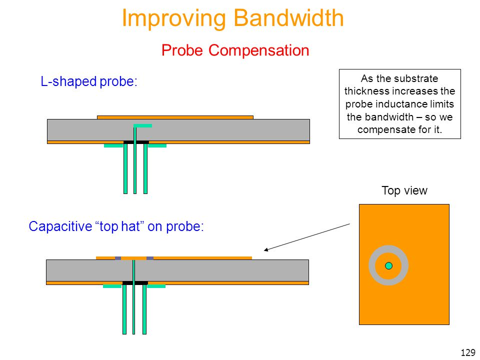 Improving Bandwidth Probe Compensation L-shaped probe: