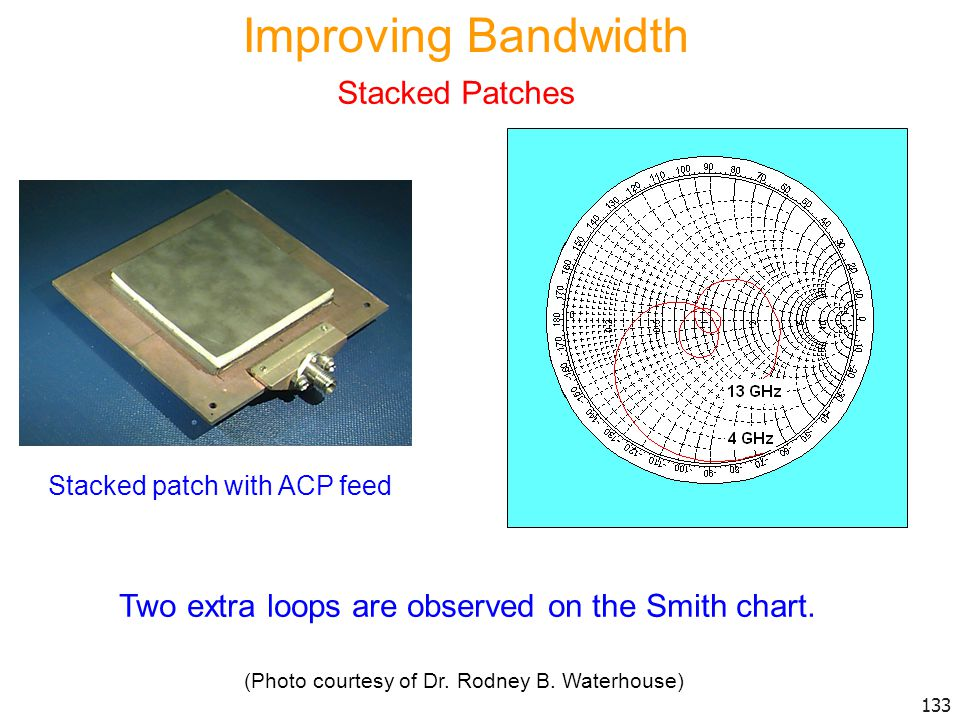 Improving Bandwidth Stacked Patches