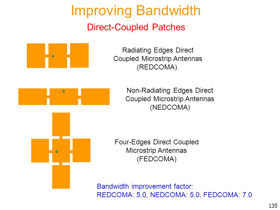 Improving Bandwidth Direct-Coupled Patches