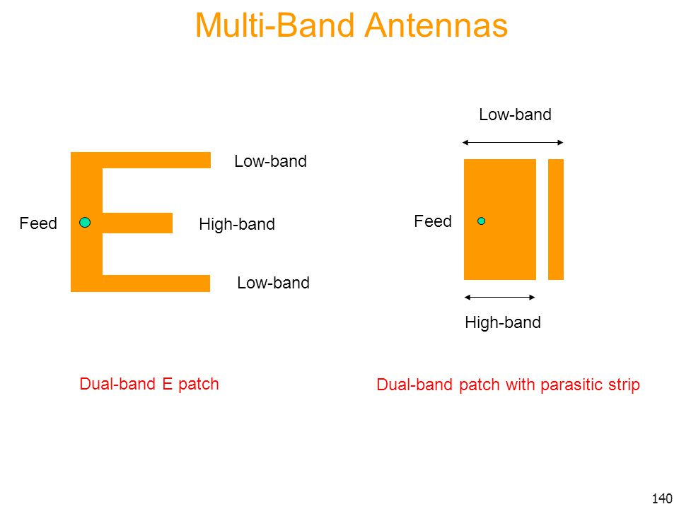 Multi-Band Antennas Low-band Low-band Feed Feed High-band High-band