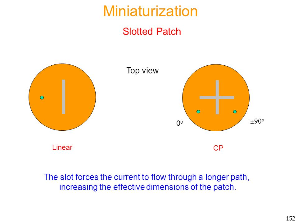 Miniaturization Slotted Patch Top view