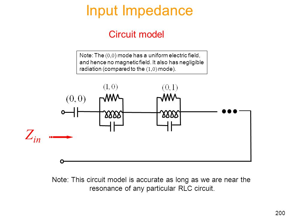 Input Impedance Zin Circuit model