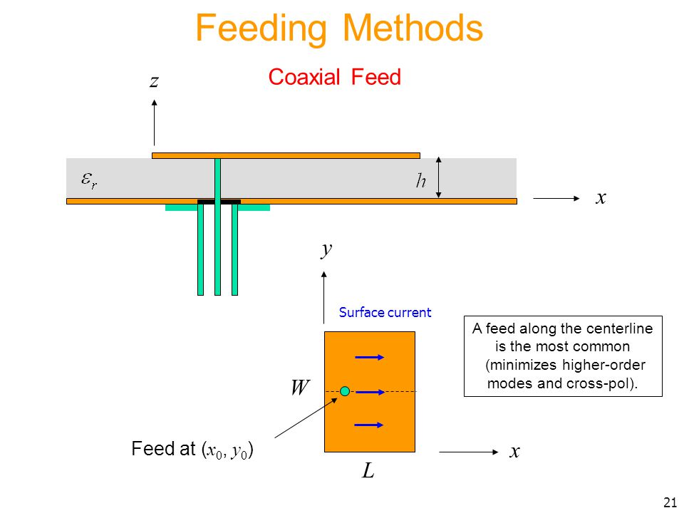 Feeding Methods Coaxial Feed z x y W x L Feed at (x0, y0)
