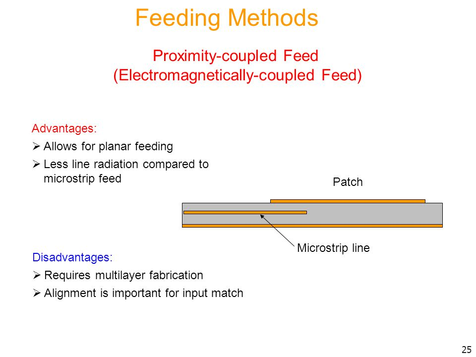 Feeding Methods Proximity-coupled Feed