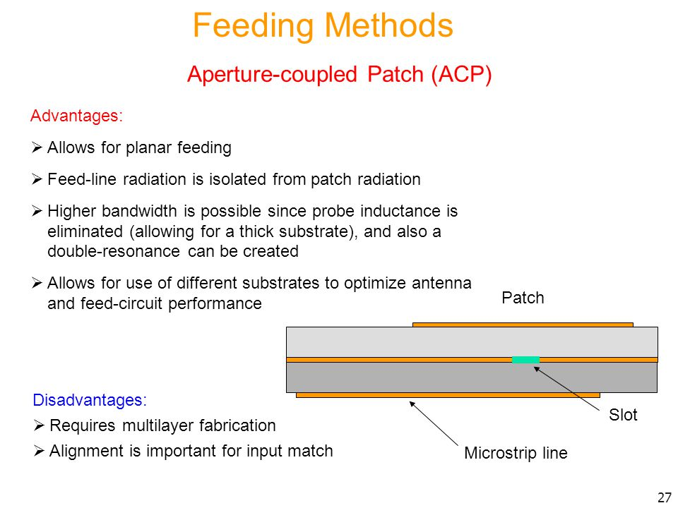 Aperture-coupled Patch (ACP)