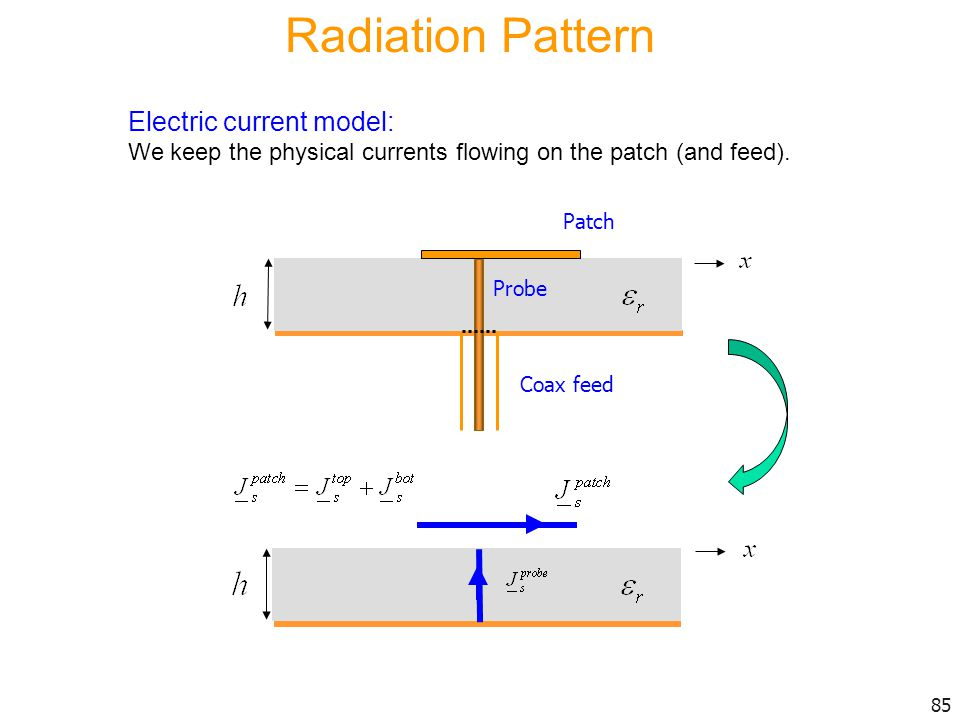 Radiation Pattern Electric current model: