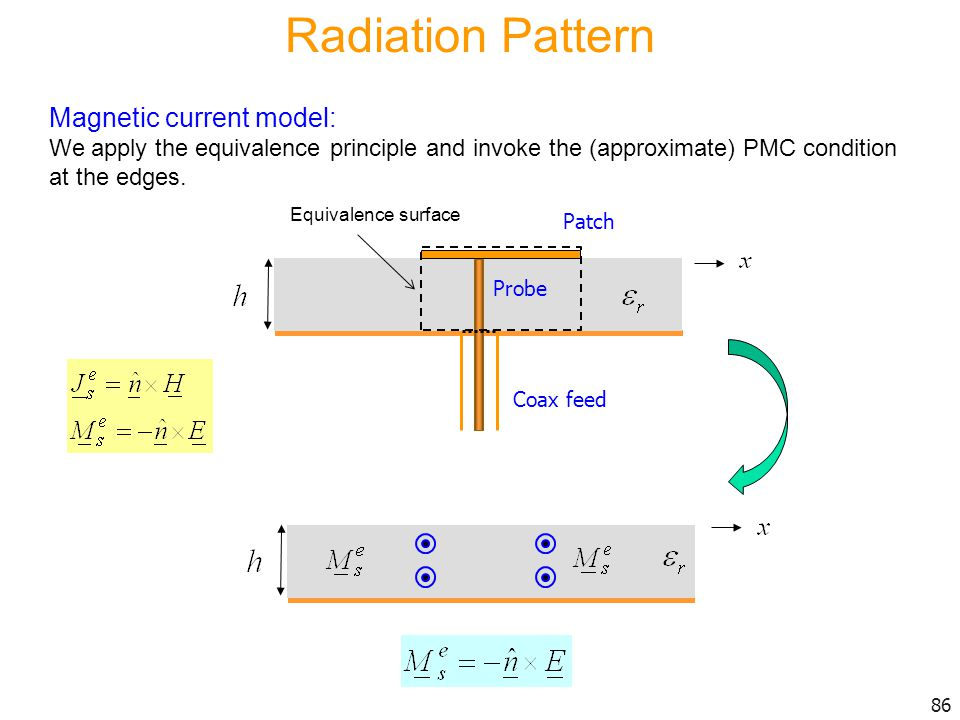 Radiation Pattern Magnetic current model: