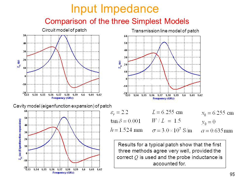 Input Impedance Comparison of the three Simplest Models