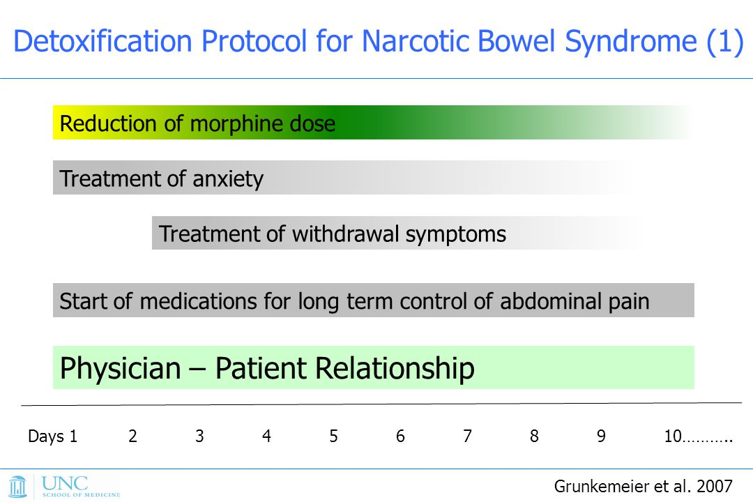 Detoxification Protocol for Narcotic Bowel Syndrome (1)