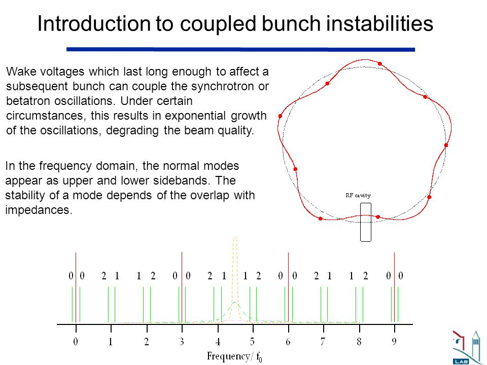 Introduction to coupled bunch instabilities