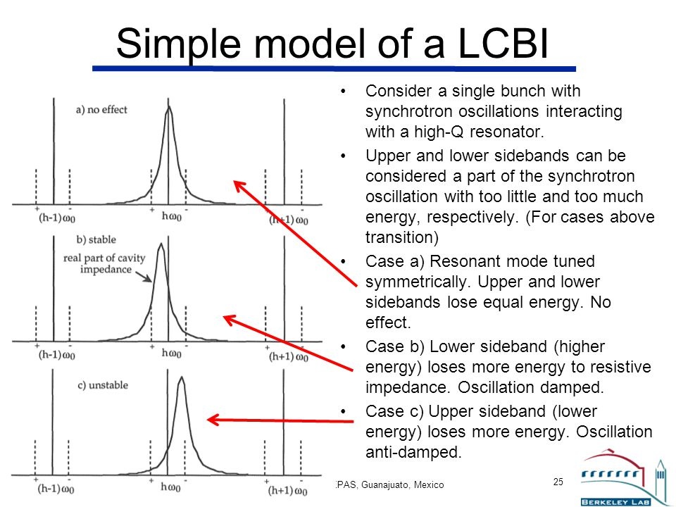 Simple model of a LCBI Consider a single bunch with synchrotron oscillations interacting with a high-Q resonator.