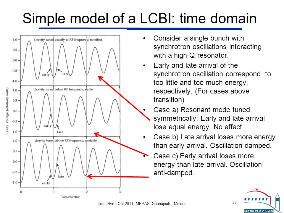 Simple model of a LCBI: time domain