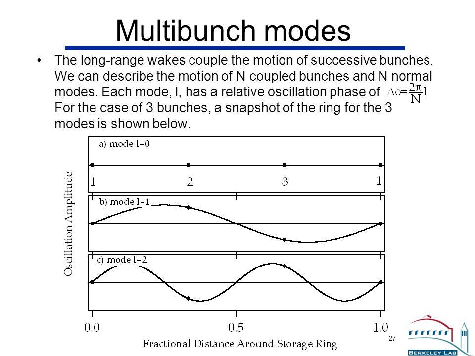 Multibunch modes