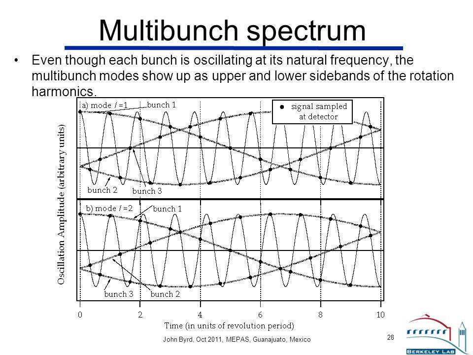 Multibunch spectrum
