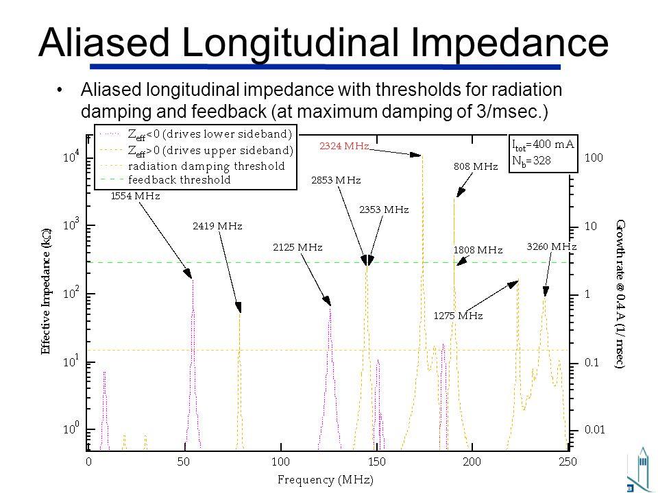 Aliased Longitudinal Impedance
